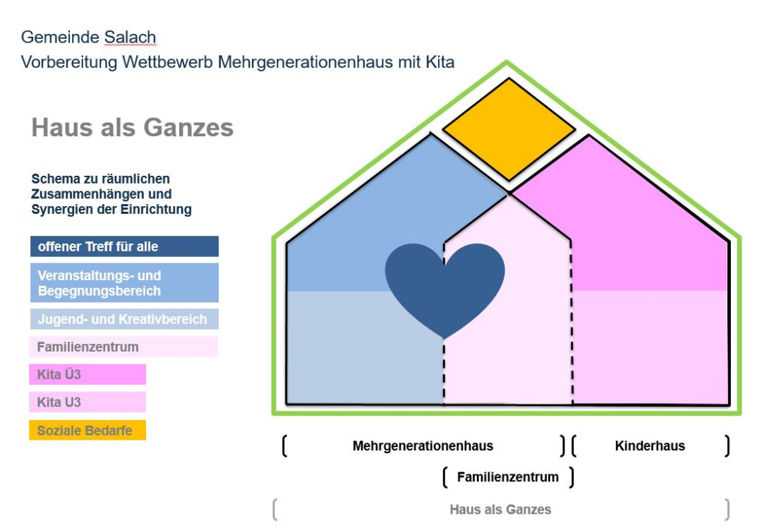 Die Grafik zeigt, wie sich das Gemeinschaftszentrum in Zukunft zusammensetzt. Die drei wichtigsten Bestandteile sind das Mehrgenerationenhaus, das Kinderhaus und das Familienzentrum.